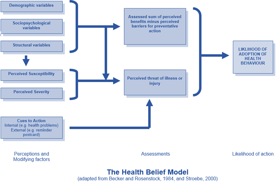 Models And Theories Of Health Behaviour 2 The Health Belief Model