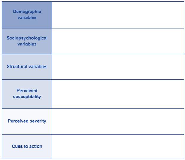 Models And Theories Of Health Behaviour 3 Health Belief Model