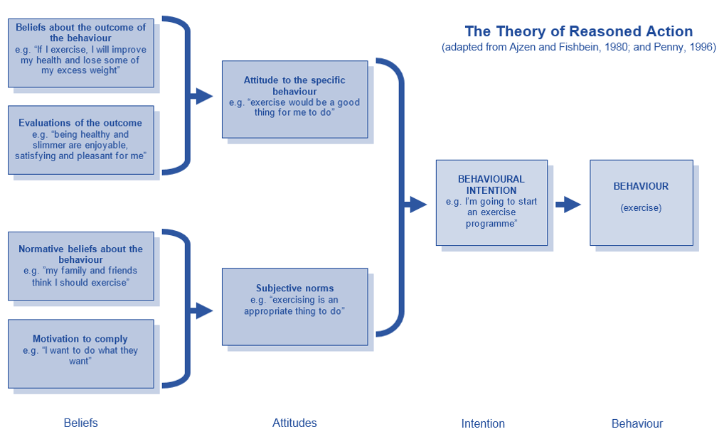 attribution theory on human health behaviors Although people have different kinds of explanations for the events of human behaviors attribution theory has had a big application in clinical psychology.
