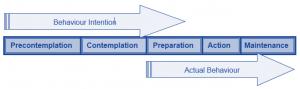Transtheoretical Model and behaviour